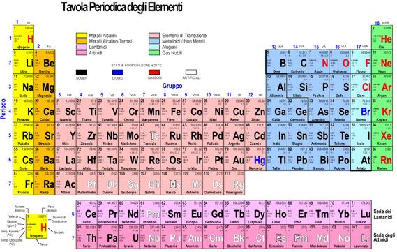 - Numero elementi tavola periodica ...